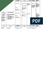 Psych Nursing Syllabus (1st-2nd Sem)