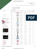 Best Global Brands Ranking for 2010 81414800