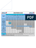 Incoterms 2010 Chart