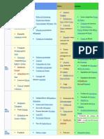 cronologia História geral e do Brasil