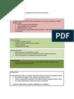 Intro Duc Cir Formulas en Excel