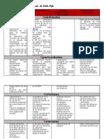 Diagnóstico institucional DOFA