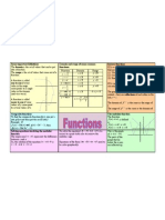 Functions Revision Sheet