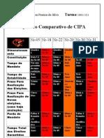 Quadro Comparativo de Cipaa