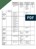 16671508 Resumen de Procesos de PMBOK