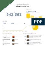 #betterinternet TweetReach Report