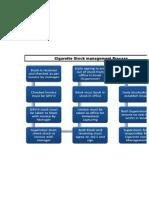 Cigarette Stock Management Process