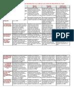 2. RUBRICA PARA VALORAR LAS RESPUESTAS A LA GUÍA DE LAS OCHO (8) PREGUNTAS