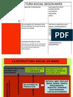 Estructura Social en Marx