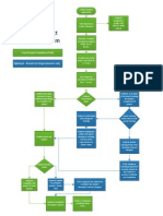 Free Project Guidance - Process Flow
