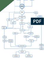 Diagrama de Flujo para planta industrializadora de HORTALIZAS
