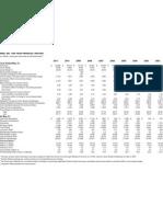 FY11 10 Year Financial History NIKEBIZ
