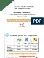 Vistazo--Actividad en Twitter alrededor de Andrés Manuel López Obrador