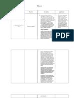 Case Presentation Theories