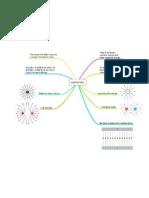 Mindmap of Electric Field