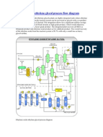 Ethylene Oxide Ethylene Glycol Process Flow Diagram