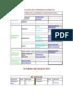 FORMULACIÓN DE COMPUESTOS QUÍMICOS