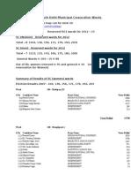 South Delhi MC Wards List