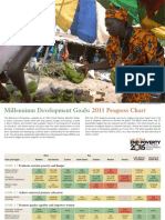 MDG 2011 Progress Chart