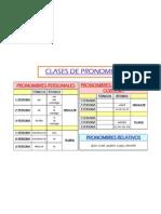 CLASES_DE_PRONOMBRES