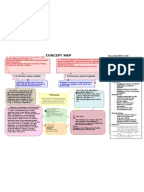 Concept Map COPD | Chronic Obstructive Pulmonary Disease