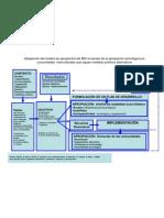 Adaptación del modelo de apropiación del BID al