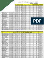 Hasil to Akbar Xii Ipa - 05 Februari 2012