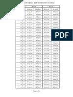 Declination Conversion Table Longitude