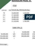 Simulasi Perhitungan PPh Psl 21
