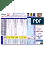 2003 HOME SALES Summary +5 YR Totals-Mukilteo School District Price Range 8-12-08