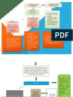 Mapa Conceptual Ackoff gestión de la producción
