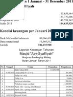 Laporan Keuangan Masjid Asy-Syafi'iyah Tahun 2012