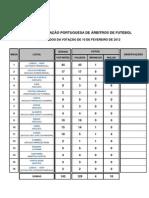 APAF - RESULTADOS DA VOTAÇÃO DE 10 DE FEVEREIRO DE 2012