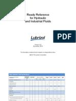 Lubrizol Hydraulic Fluids