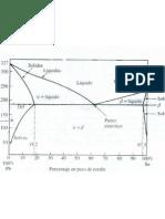 Diagrama de Plomo Estano