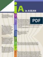 Timeline HIA in ASEAN