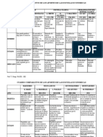 Cuadro Comparativo Historia de Doctrinas Economic As
