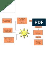 Mapa Conceptual Del Sol