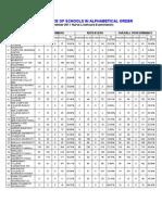 December 2011 Nursing Board Examination -PERFORMANCE OF SCHOOLS in ALPHABETICAL ORDER
