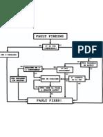 Fault Finding Flow Chart ITA