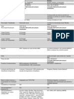 Tabela Comparativa Softwares BIM