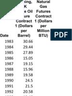 Oil-gas Price 14 Feb 2012 (Data EIA)