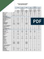 MOTOTRBO Product Comparison Matrix Feb-12
