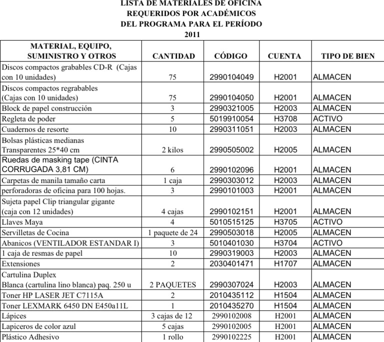 Listado de materiales de oficina 2011 i semestre definitva for Material de oficina precios