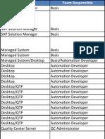 SAP TAO Config Checklist