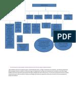 Mapa Conceptual- Analisis Quimico
