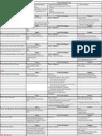 PMP Exam Material