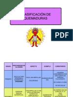 CLASIFICACION DE QUEMADURAS