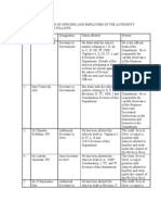 Powers and Duties of Officers