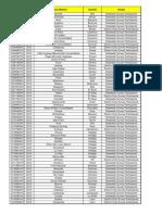 * Directory of Secondary School Surveys, 1996 - 2012